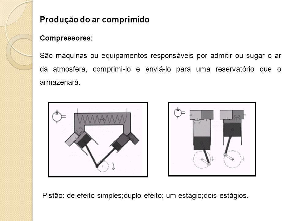 Produção do ar comprimido