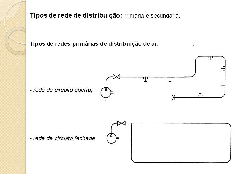 Tipos de rede de distribuição: primária e secundária.
