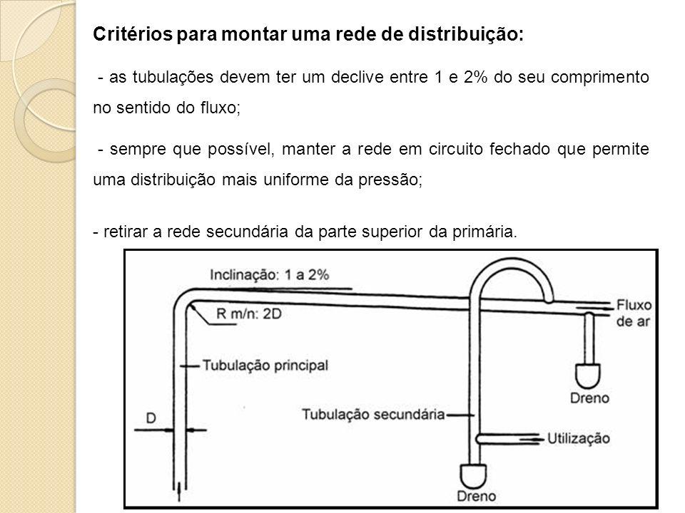 Critérios para montar uma rede de distribuição: