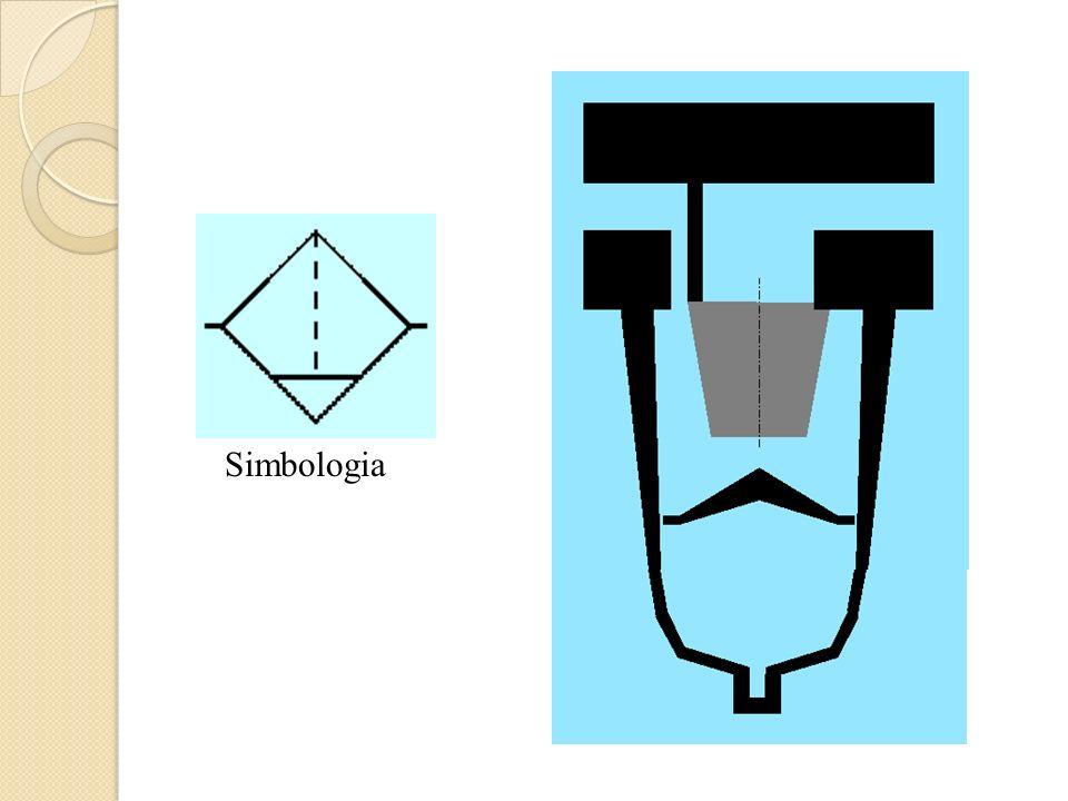 Simbologia