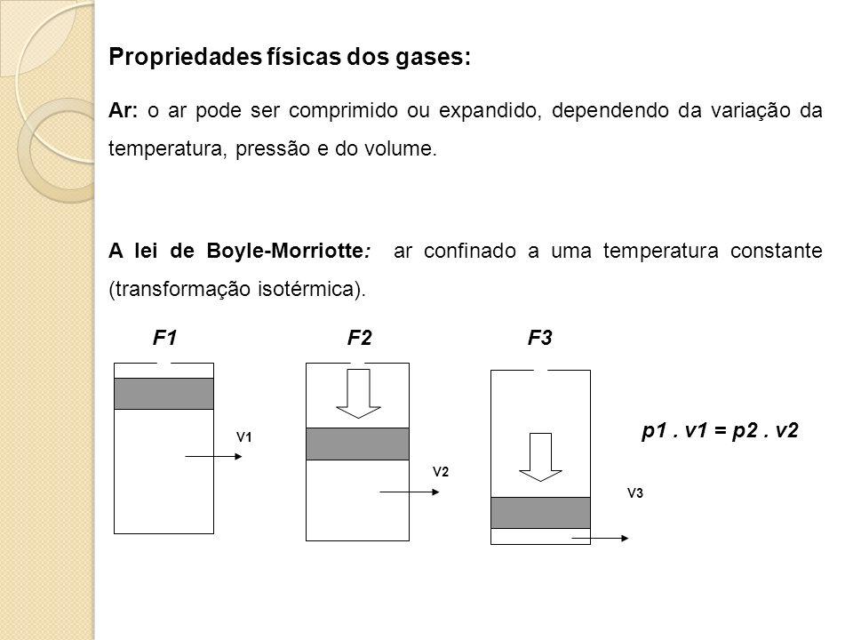 Propriedades físicas dos gases: