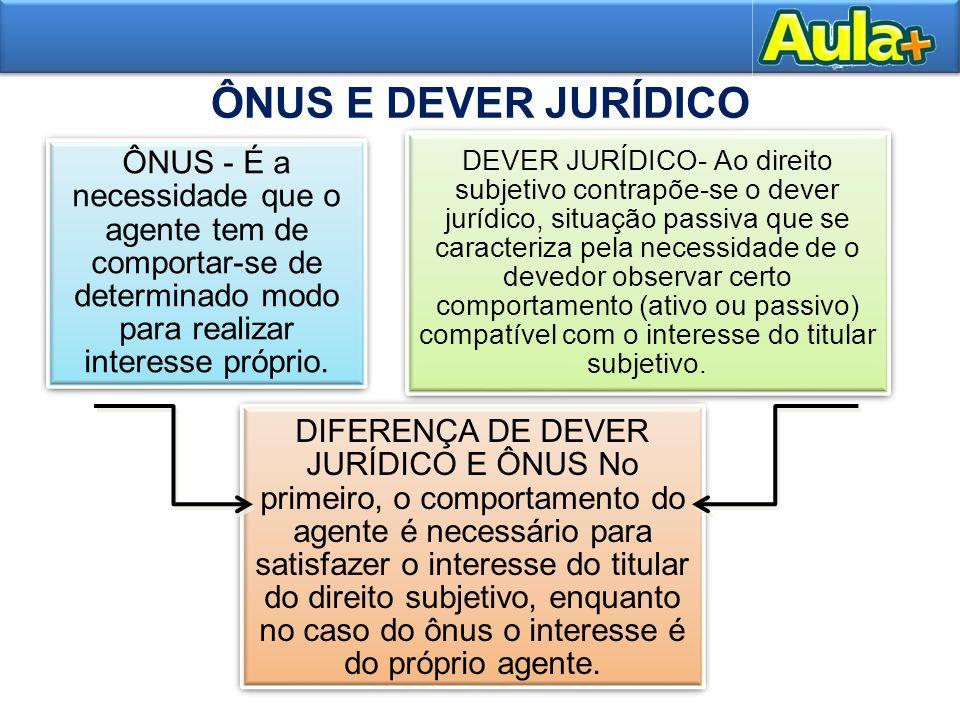 ÔNUS E DEVER JURÍDICO ÔNUS - É a necessidade que o agente tem de comportar-se de determinado modo para realizar interesse próprio.