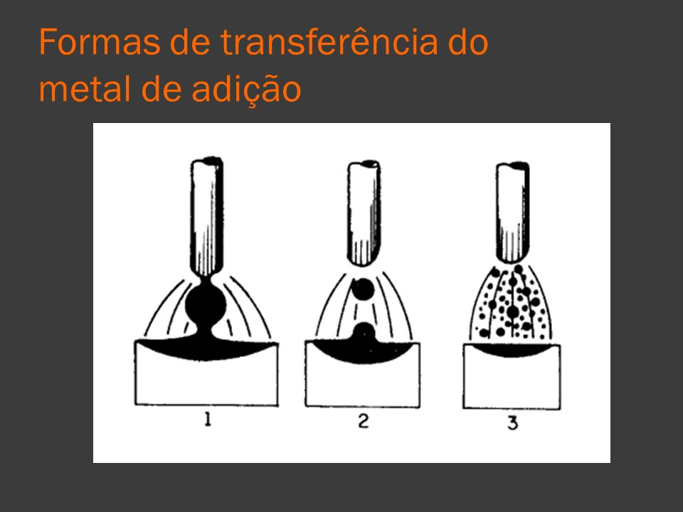 Formas de transferência do metal de adição
