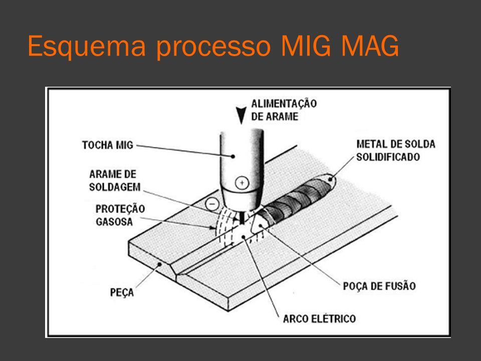 Esquema processo MIG MAG