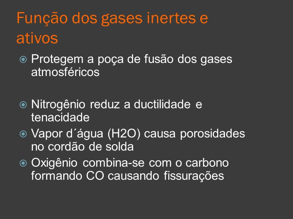 Função dos gases inertes e ativos