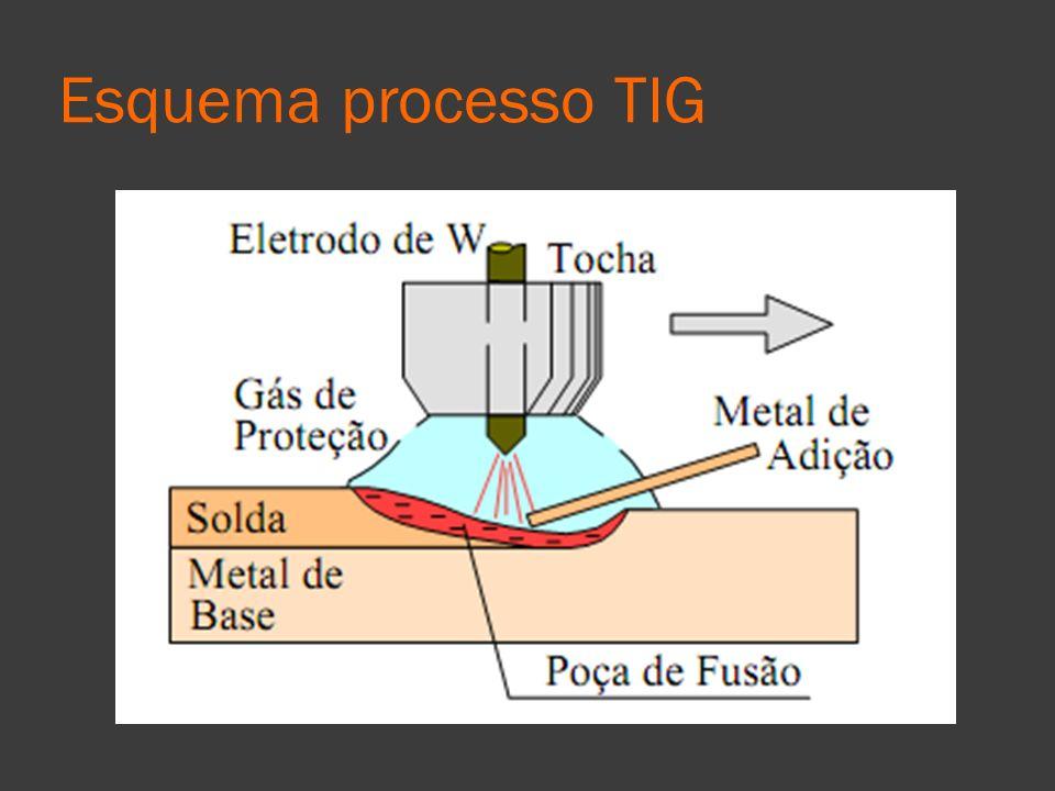Esquema processo TIG