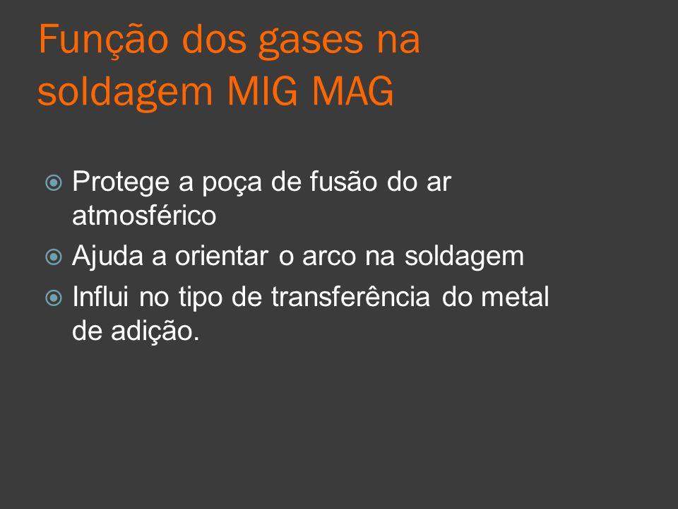 Função dos gases na soldagem MIG MAG