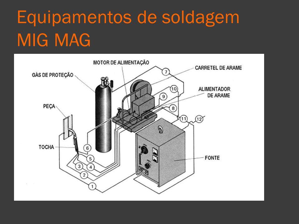 Equipamentos de soldagem MIG MAG