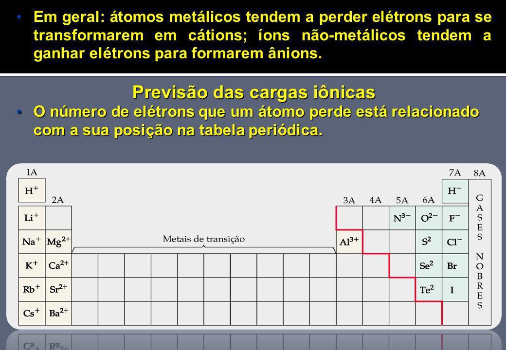 Previsão das cargas iônicas