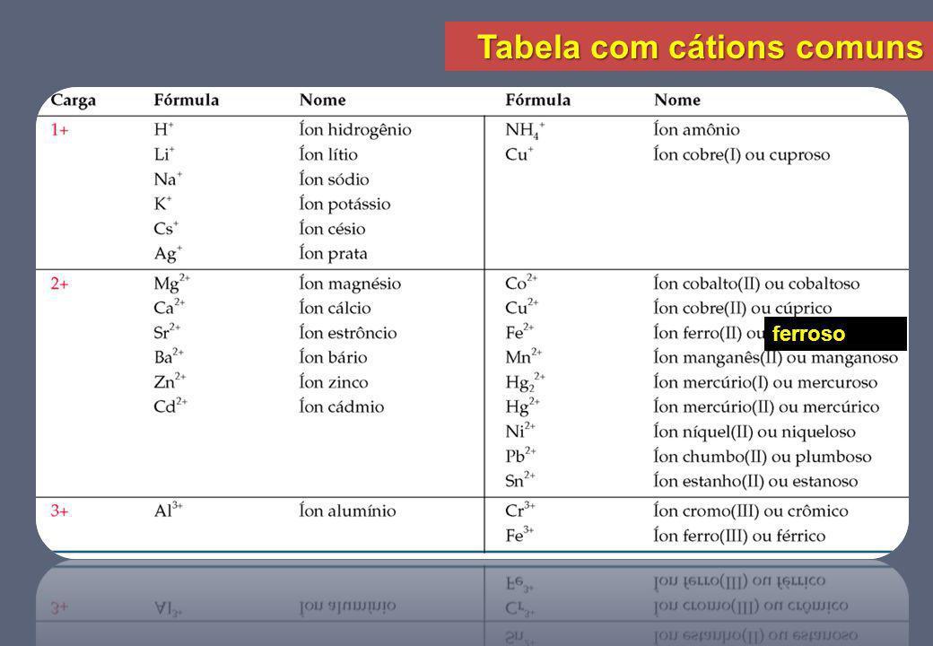Tabela com cátions comuns