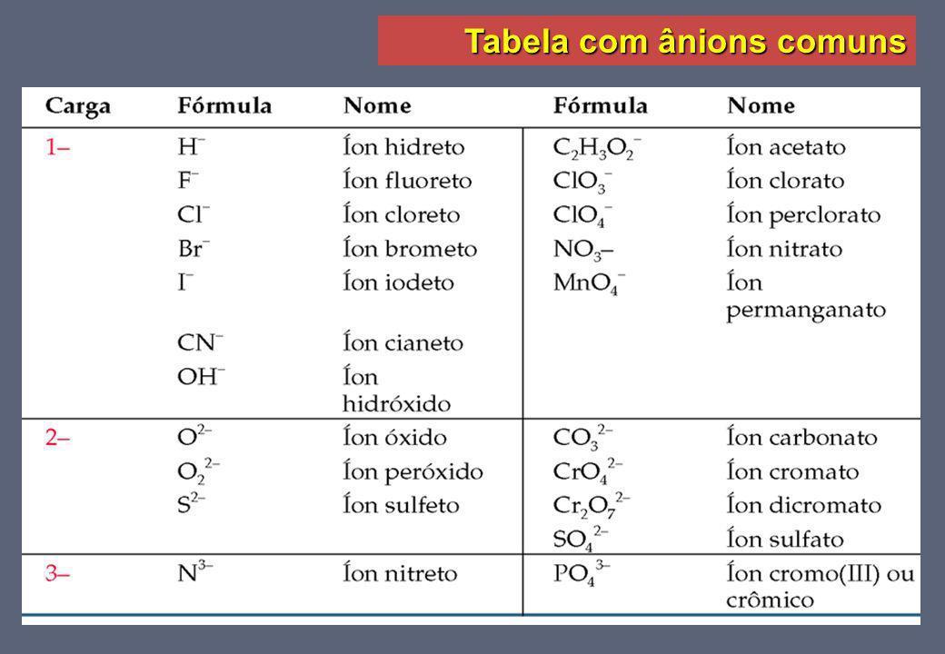 Tabela com ânions comuns
