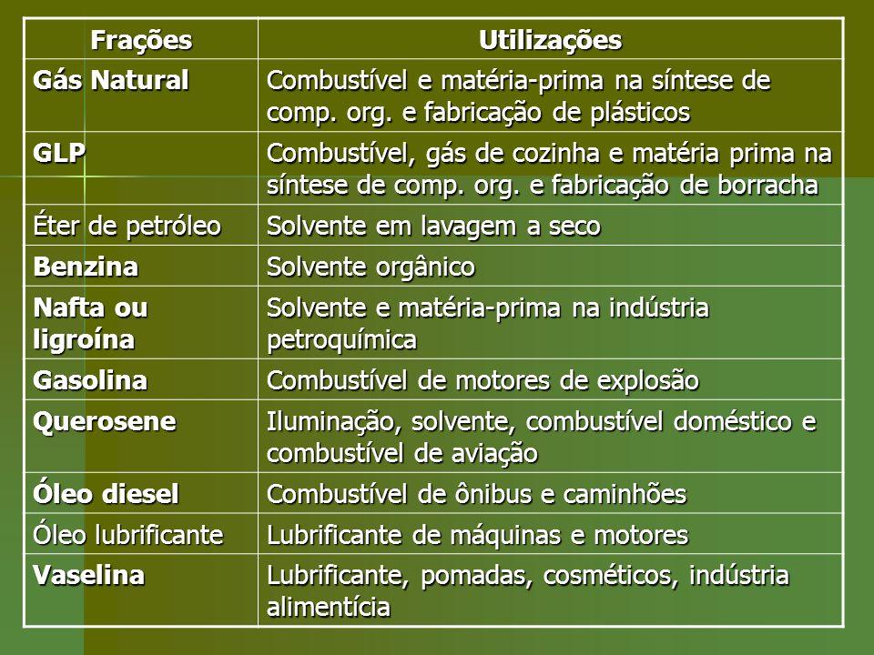 FraçõesUtilizações. Gás Natural. Combustível e matéria-prima na síntese de comp. org. e fabricação de plásticos.