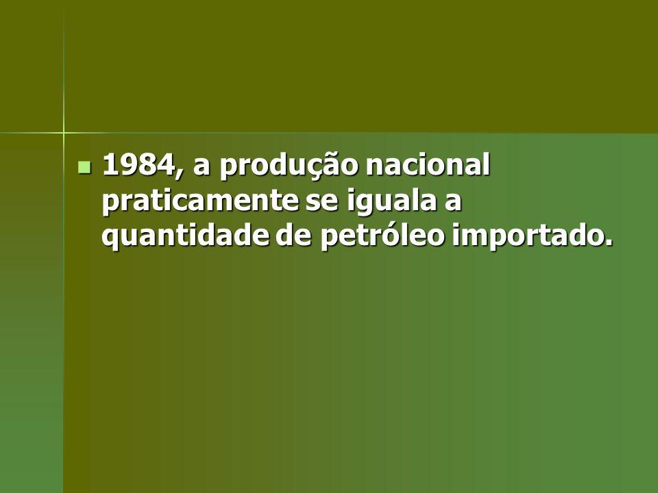 1984, a produção nacional praticamente se iguala a quantidade de petróleo importado.