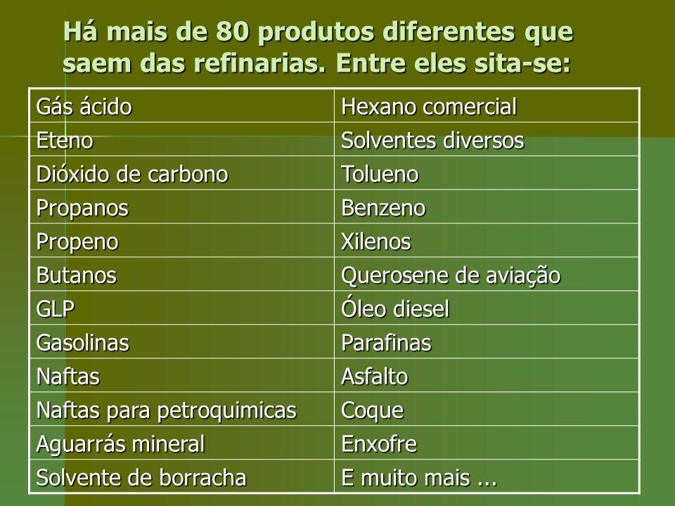 Há mais de 80 produtos diferentes que saem das refinarias