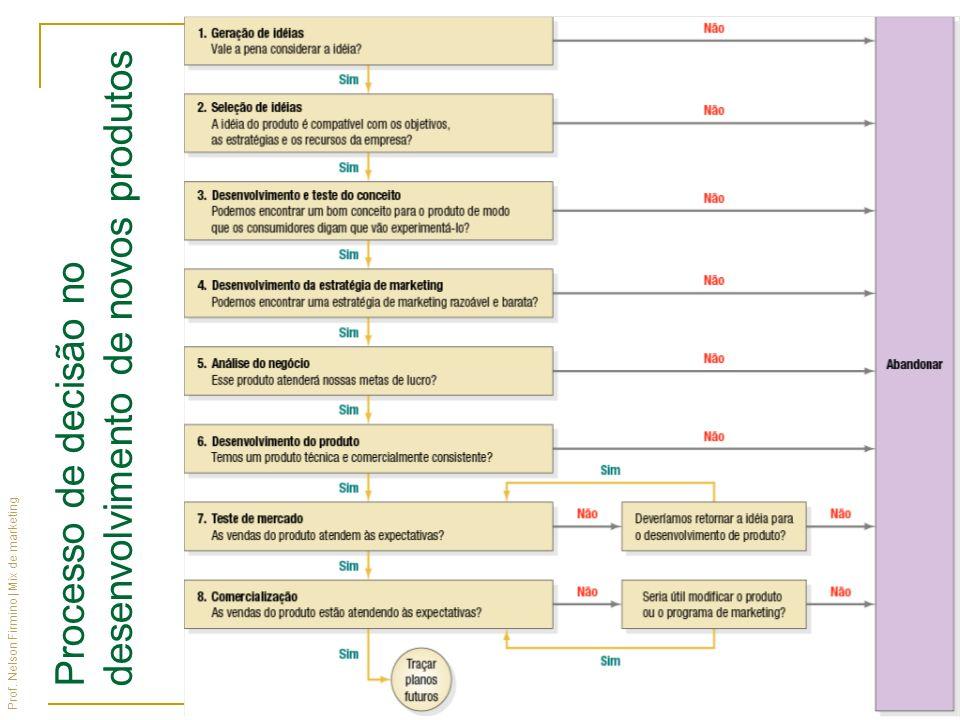 Processo de decisão no desenvolvimento de novos produtos
