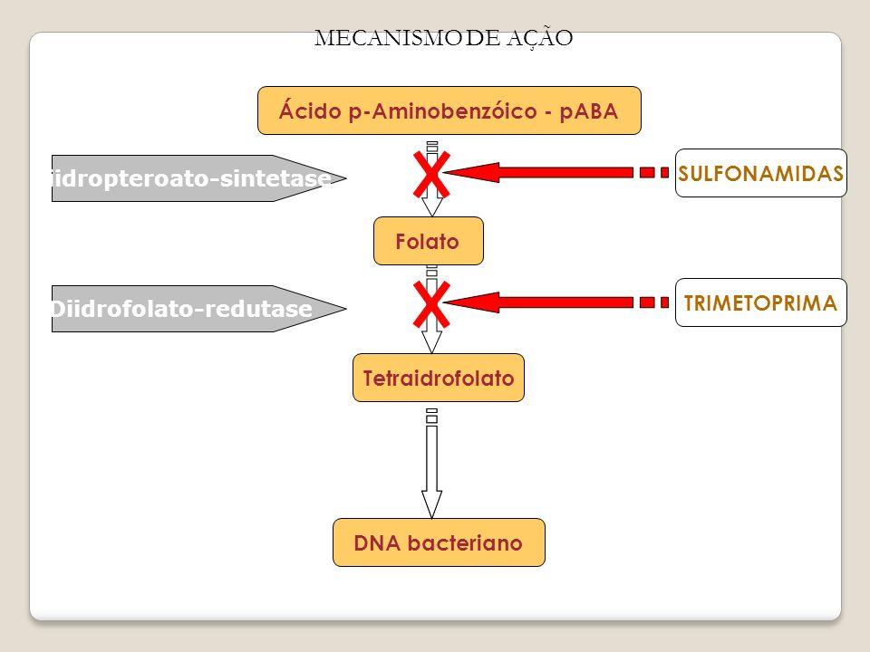 MECANISMO DE AÇÃO Ácido p-Aminobenzóico - pABA SULFONAMIDAS