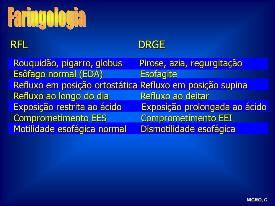 24/03/2017 Faringologia. RFL DRGE. Rouquidão, pigarro, globus Pirose, azia, regurgitação.