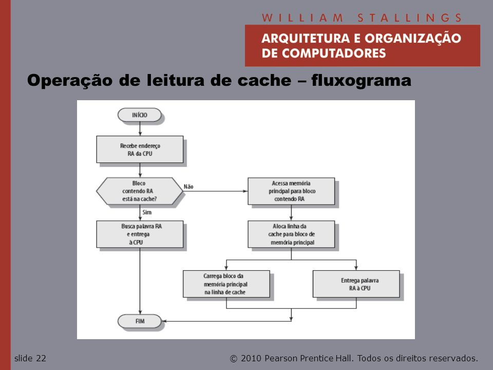 Operação de leitura de cache – fluxograma