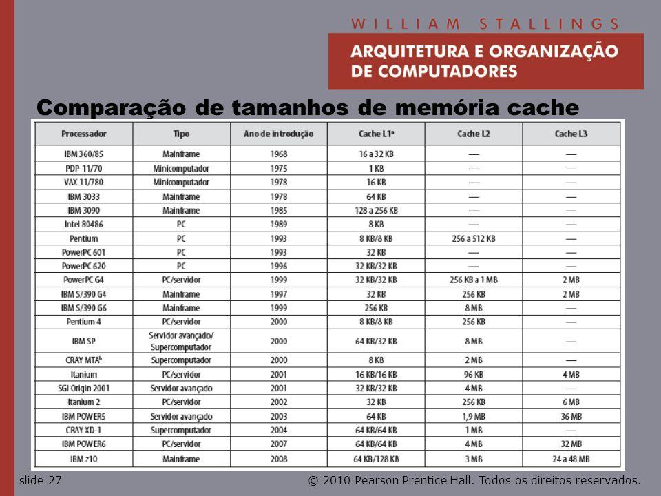 Comparação de tamanhos de memória cache