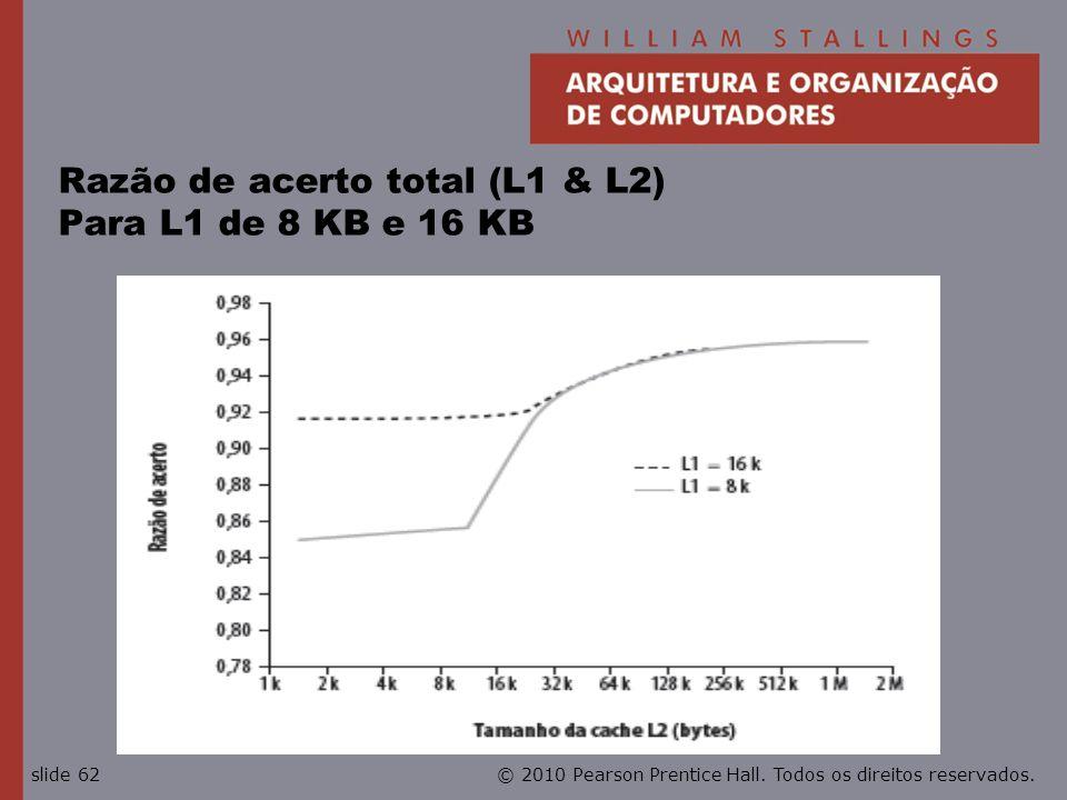Razão de acerto total (L1 & L2) Para L1 de 8 KB e 16 KB