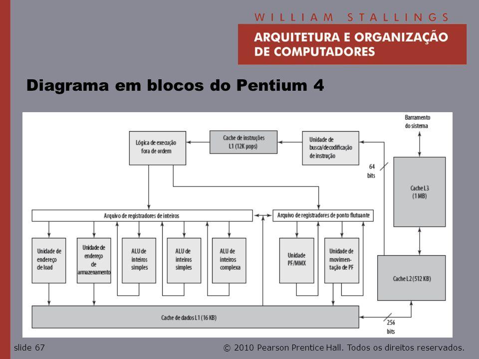 Diagrama em blocos do Pentium 4