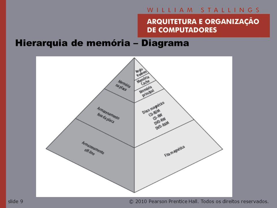 Hierarquia de memória – Diagrama