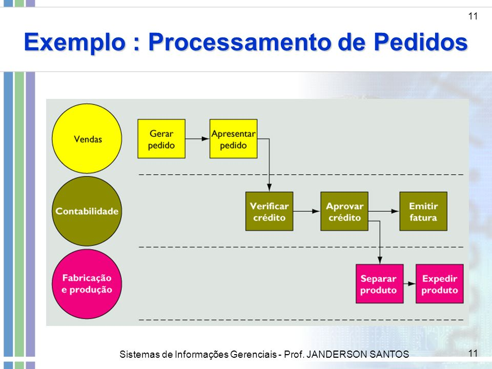 Exemplo : Processamento de Pedidos