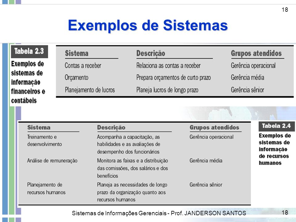 Exemplos de Sistemas 18 Sistemas de Informações Gerenciais - Prof. JANDERSON SANTOS