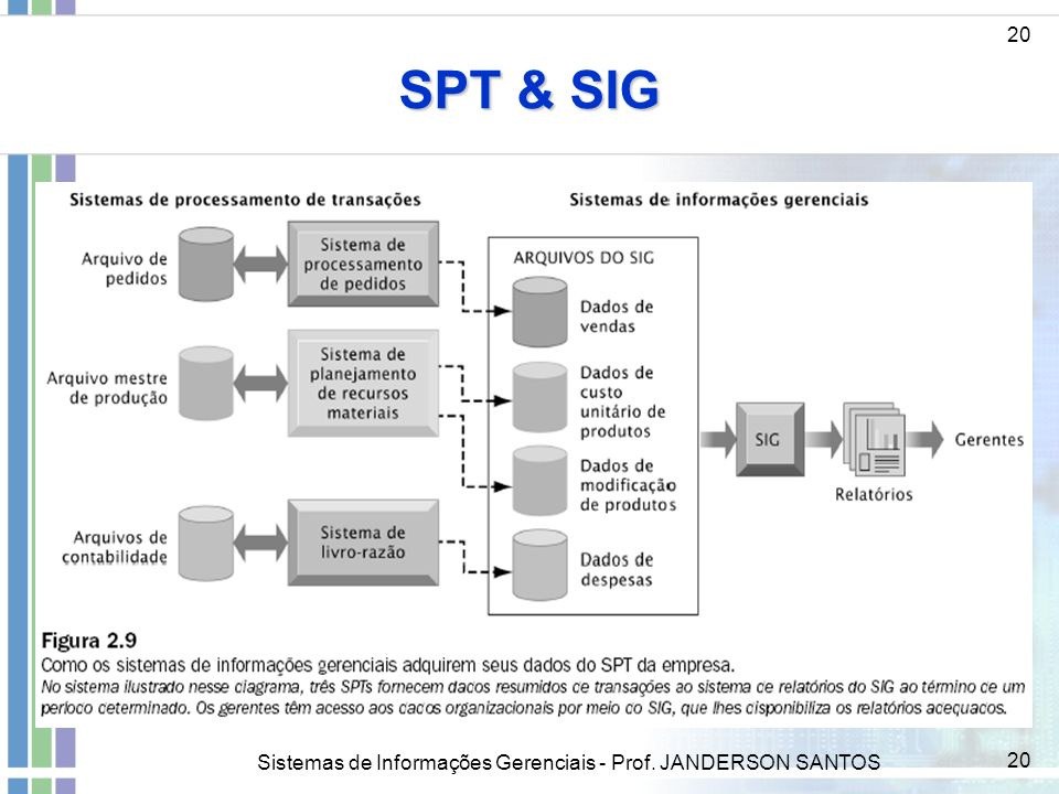 SPT & SIG 20 Sistemas de Informações Gerenciais - Prof. JANDERSON SANTOS
