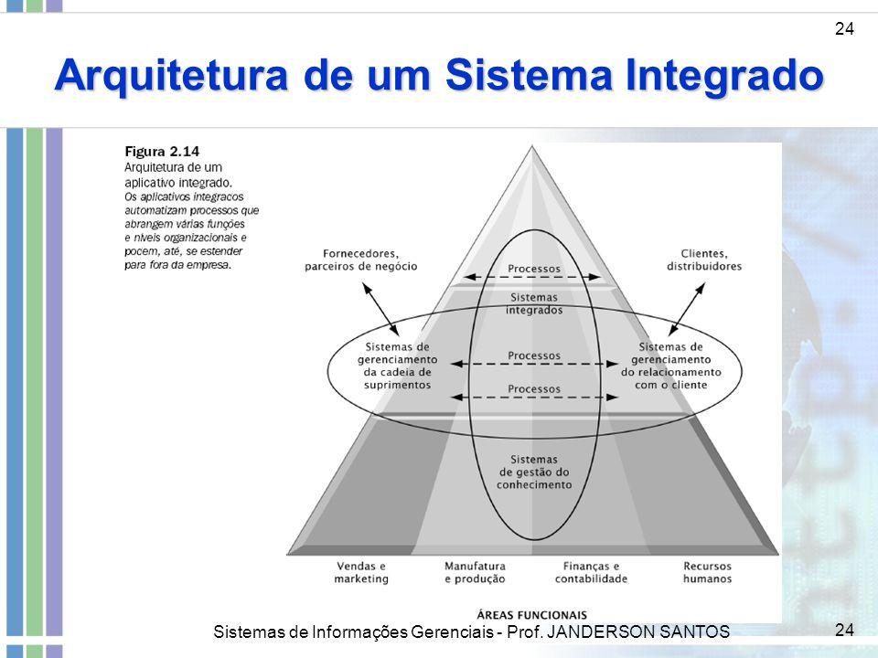 Arquitetura de um Sistema Integrado
