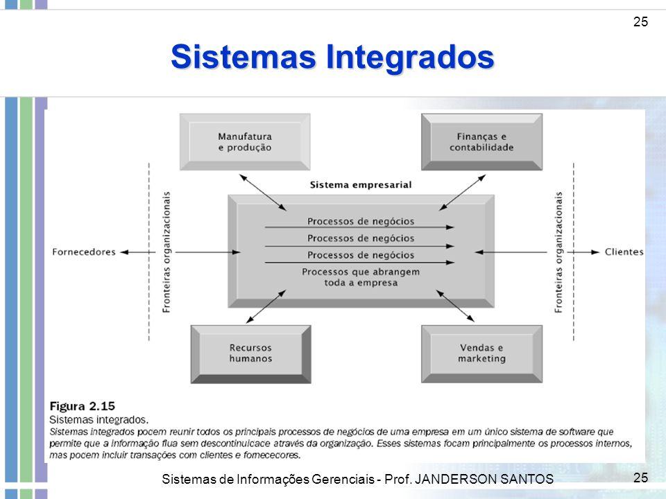 Sistemas Integrados 25 Sistemas de Informações Gerenciais - Prof. JANDERSON SANTOS