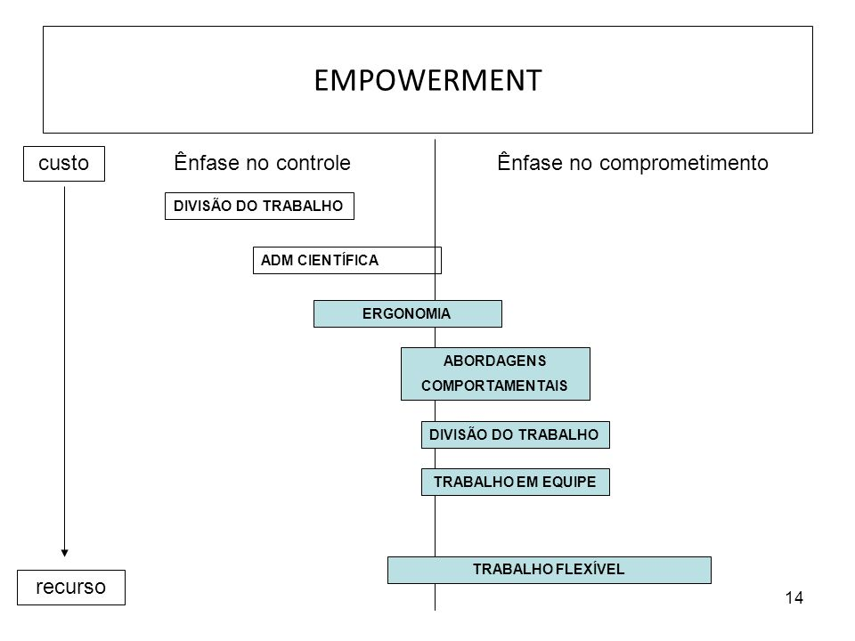 EMPOWERMENT custo Ênfase no controle Ênfase no comprometimento recurso