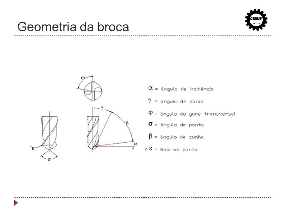 Geometria da broca CEDUP