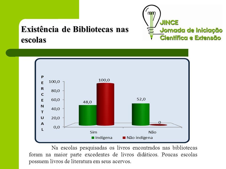 Existência de Bibliotecas nas escolas