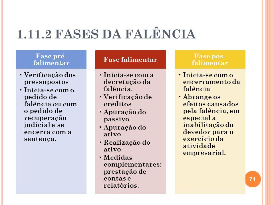 1.11.2 FASES DA FALÊNCIA Fase pré-falimentar