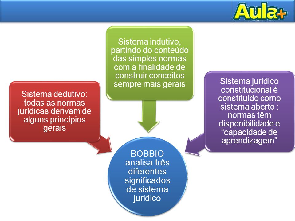 BOBBIO analisa três diferentes significados de sistema juridico