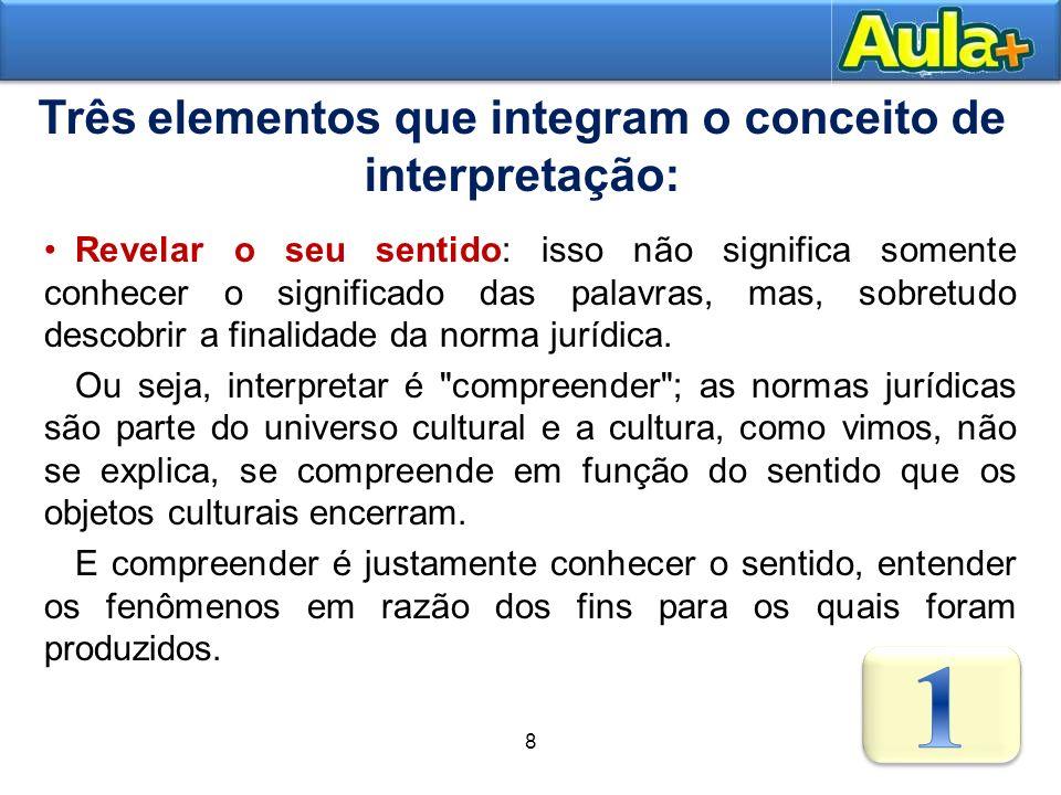Três elementos que integram o conceito de interpretação: