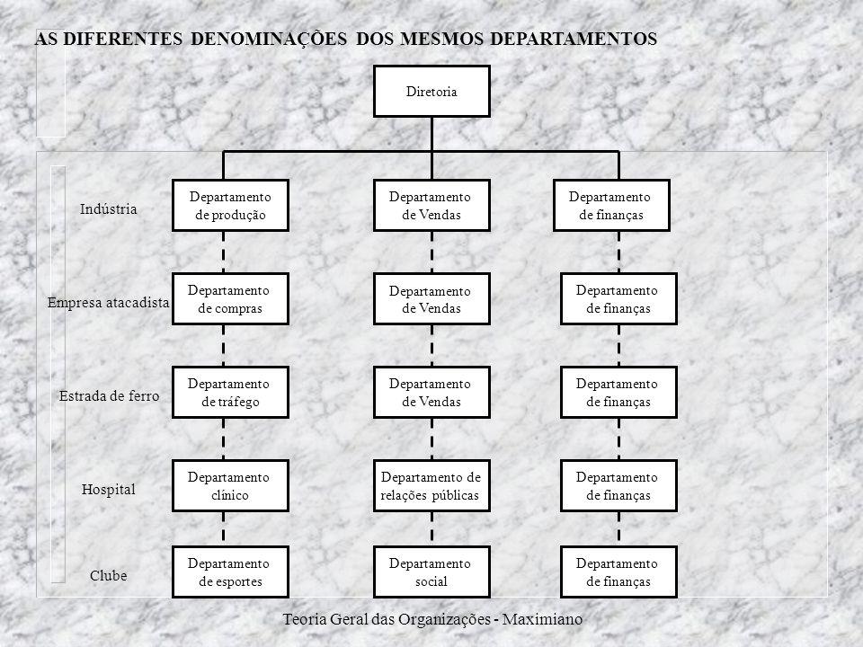 AS DIFERENTES DENOMINAÇÕES DOS MESMOS DEPARTAMENTOS
