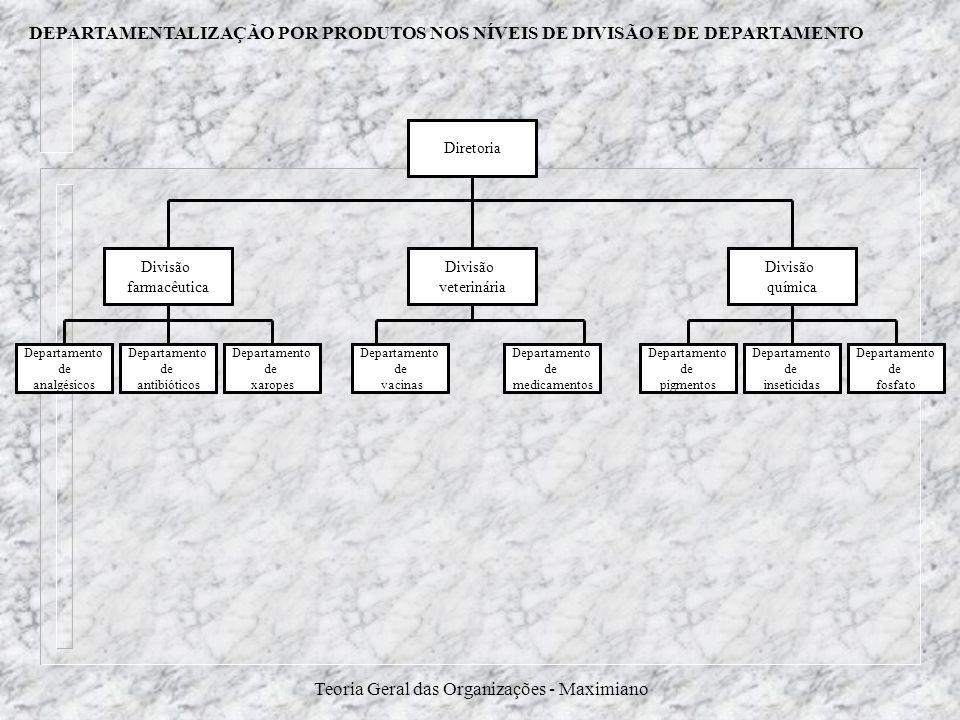 Teoria Geral das Organizações - Maximiano