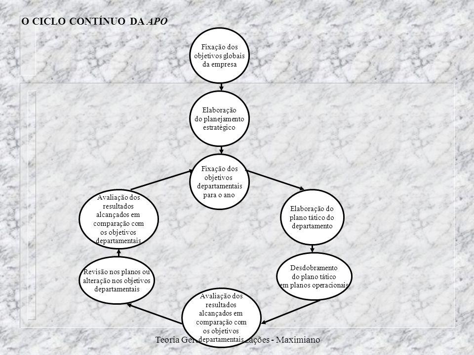 O CICLO CONTÍNUO DA APO Teoria Geral das Organizações - Maximiano