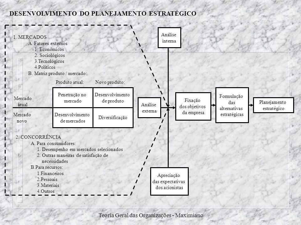 DESENVOLVIMENTO DO PLANEJAMENTO ESTRATÉGICO