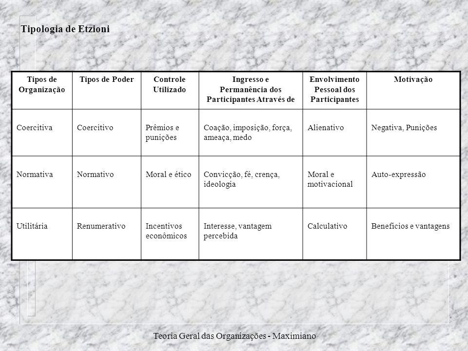 Tipologia de Etzioni Teoria Geral das Organizações - Maximiano