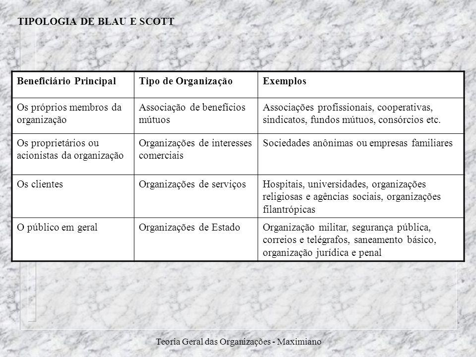TIPOLOGIA DE BLAU E SCOTT