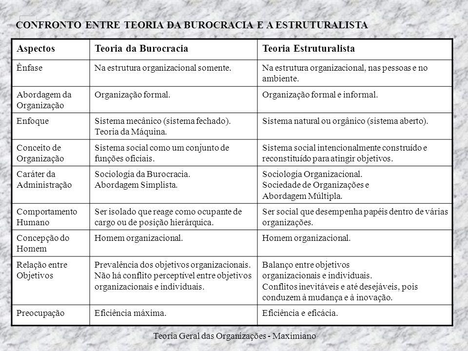 CONFRONTO ENTRE TEORIA DA BUROCRACIA E A ESTRUTURALISTA