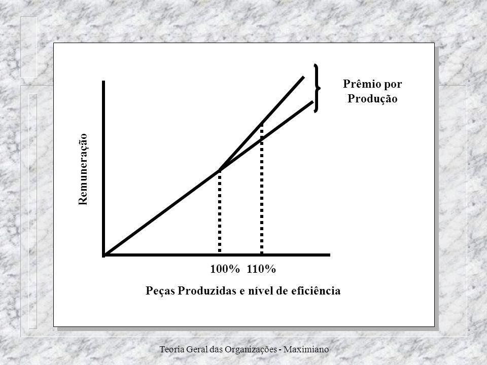 Peças Produzidas e nível de eficiência