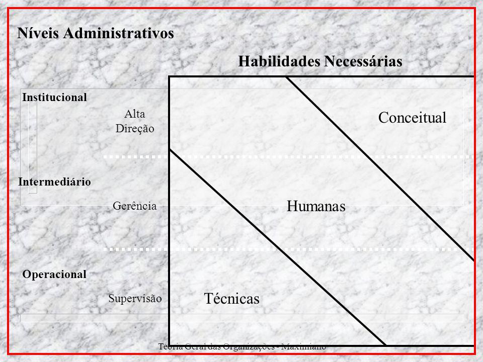 Níveis Administrativos