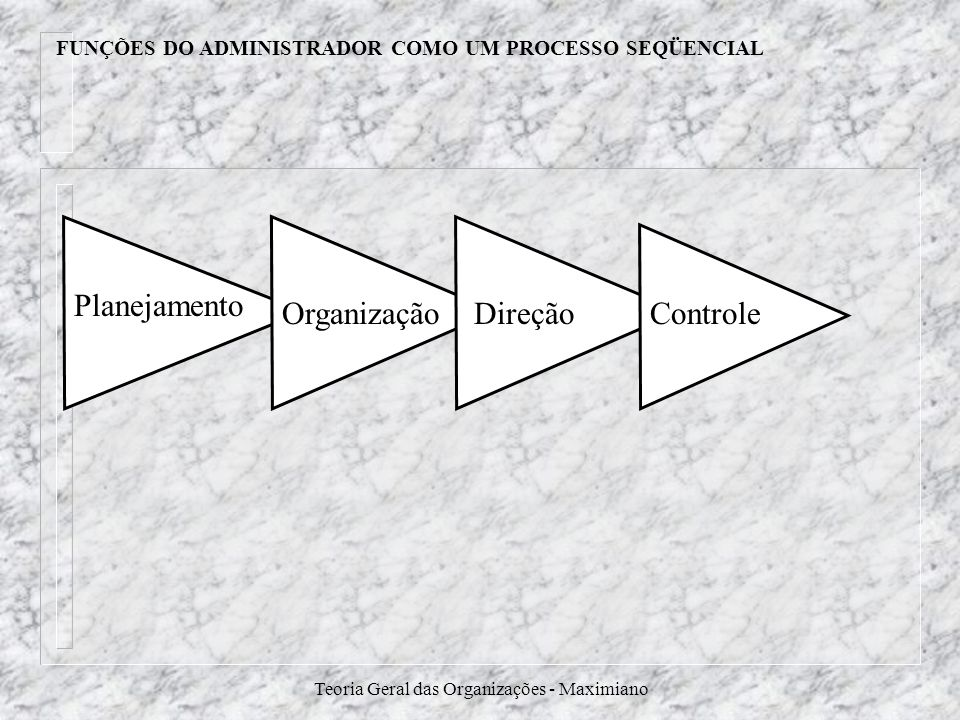 FUNÇÕES DO ADMINISTRADOR COMO UM PROCESSO SEQÜENCIAL