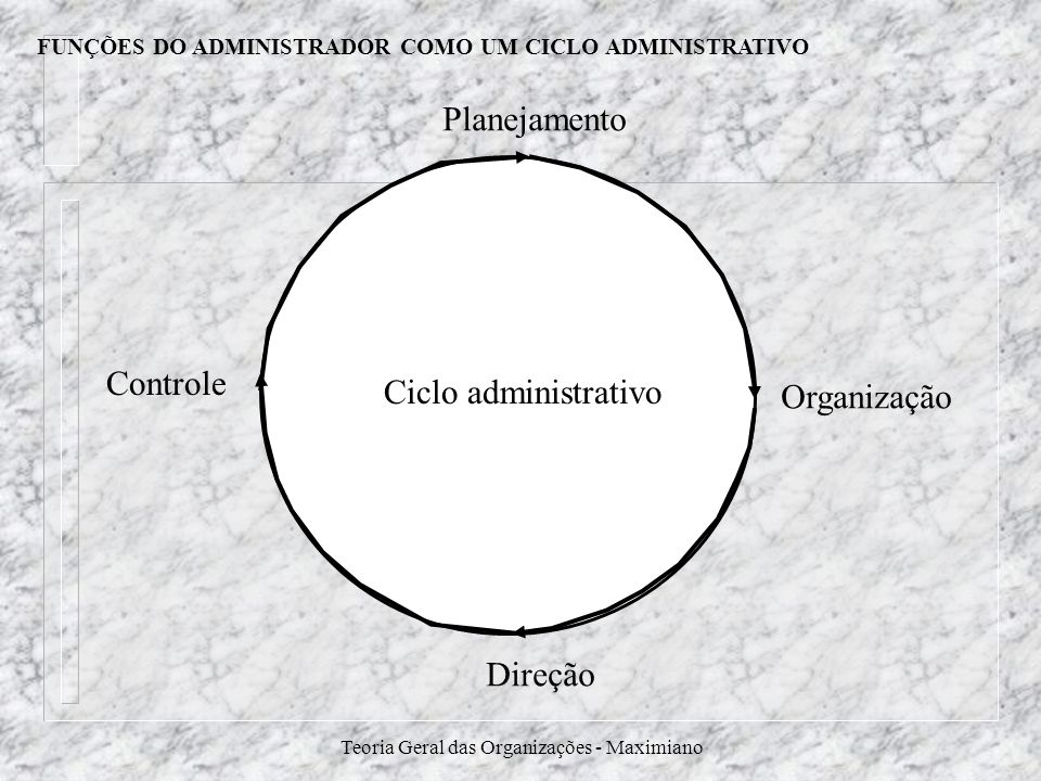 FUNÇÕES DO ADMINISTRADOR COMO UM CICLO ADMINISTRATIVO