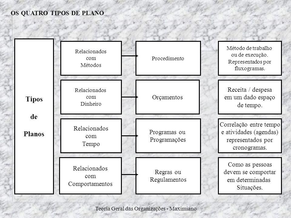 OS QUATRO TIPOS DE PLANO