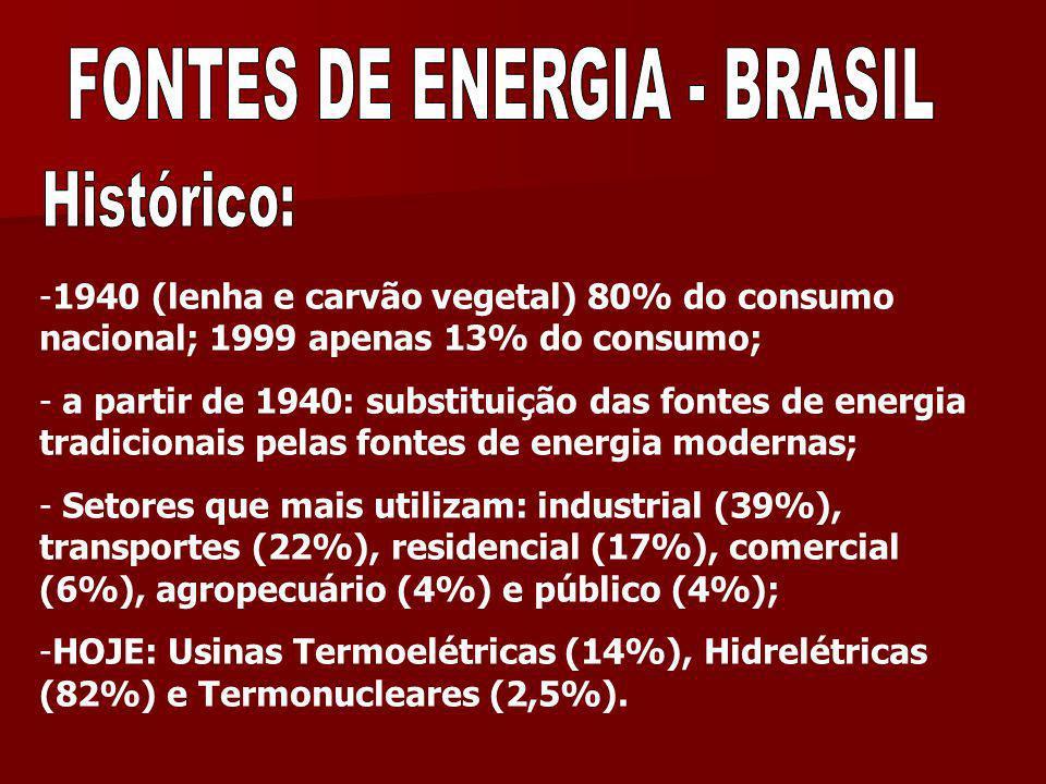 FONTES DE ENERGIA - BRASIL